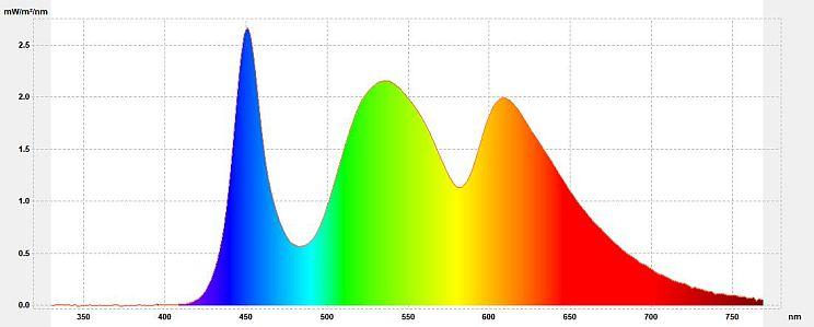 """Filtr śwqiatła niebieskiego - Wykres spektralny promieniowania ekranu z aplikacją Blue Light Filter (""""świetlówka"""" 3400K)"""
