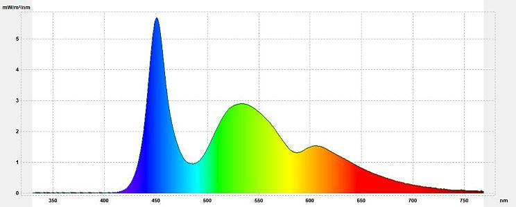 """Filtr światła niebieskiego - Wykres spektralny promieniowania ekranu z aplikacją Blue Light Filter (""""słońce"""" 4500K)"""