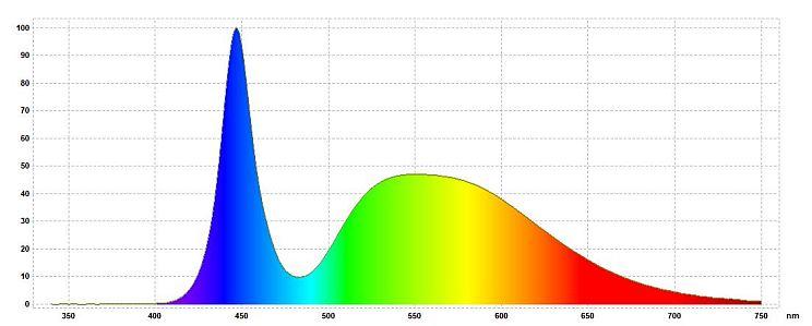 Rozkład widmowy światła białego ze źródła LED o temperaturze 6300 K