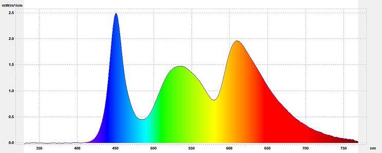 """Filtr światła niebieskiego - Wykres spektralny promieniowania ekranu z aplikacją Blue Light Filter (""""światło świecy"""" 1800K)"""