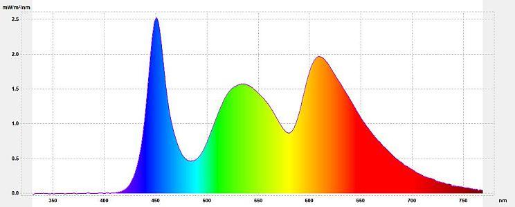 """Filtr światła niebieskiego - Wykres spektralny promieniowania ekranu z aplikacją Blue Light Filter (""""świt"""" 2000K)"""