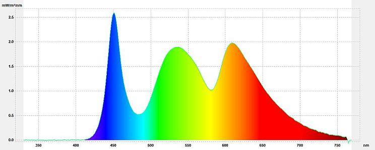 """Filtr światła niebieskiego - Wykres spektralny promieniowania ekranu z aplikacją Blue Light Filter (""""sztuczne oświetlenie"""" 2700K)"""