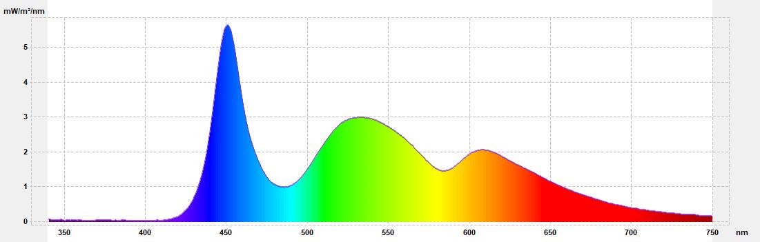 folie ochronne-spektrum przed badaniem