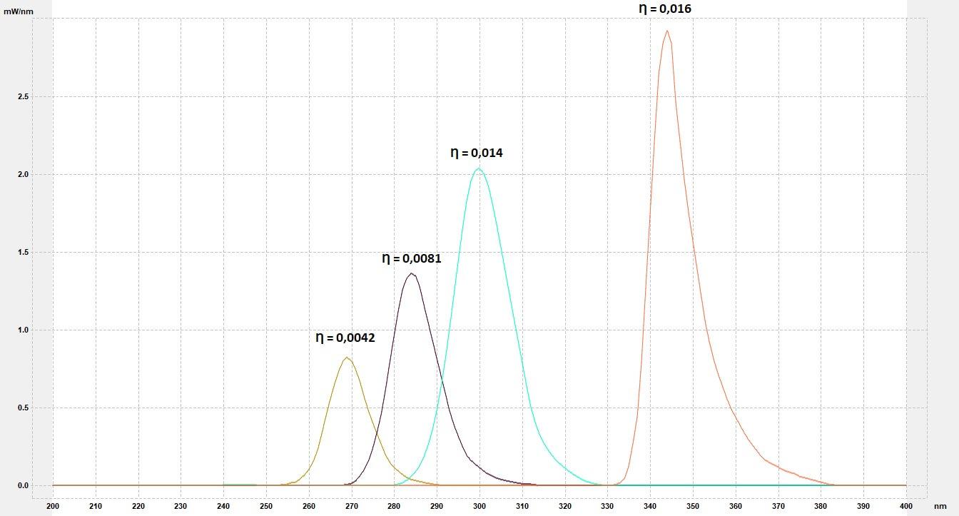 """Rys. 3 Świetlówka bakteriobójcza UV-C  Świetlówki te na rynku znane są jako """"bakteriobójcze"""". Źródło to wytwarza promieniowanie o długości fali 253,7nm oraz bardzo szkodliwe, blokowane przez specjalne szkło kwarcowe, 185nm (generujące ozon). Znane są również powszechnie źródła średnio i wysokoprężne, których widmo jest ciągłe."""