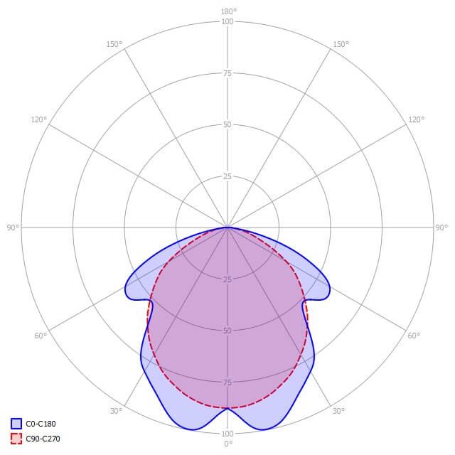 Rys. 7 Moc wypromieniowana w funkcji odległości od lampy UV-C Jak widać w przypadku niewielkich odległości mamy bardzo dużą rozbieżność miedzy rzeczywistą a teoretyczną mocą docierającą do badanego punktu. Jeżeli chcemy dokładnie wiedzieć jaka energia została dostarczona nie możemy opierać się na rozważaniach teoretycznych przy tak dużym zagrożeniu ze strony wirusa. Do tego wielu producentów opiera się tylko i wyłącznie na danych katalogowych źródła zapominając o całym osprzęcie oprawy (obudowa, odbłyśniki, układy zasilające). Należy też dodać, że należy dokładnie określić moc wypromieniowaną w układzie źródło-układ zasilający.  Najbardziej profesjonalnym podejściem ze strony producenta opraw do dezynfekcji jest przygotowanie charakterystyki rozsyłu źródła światła UV, podobnie jak się to dzieje w przypadku klasycznych opraw oświetleniowych. Badamy wówczas nie całkowity strumień świetlny [lm], a moc wypromieniowaną P[W].