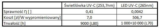 Rys. 5 Sprawności diod LED w różnych zakresach promieniowania UV Sprawność liczona jest jako iloraz mocy wypromieniowanej [W] do mocy pobranej [W].   Widać, że wraz ze zmniejszeniem długości fali sprawność znacznie spada, zatem oprócz trudności procesów technologicznych LED mamy jeszcze do czynienia ze znacznym spadkiem sprawności dla pożądanych długości fali w zakresie UV-C. Jak wygląda porównanie LED i świetlówek? Według danych katalogowych najbardziej popularna świetlówka UV-C TUV 36W SLV/6 produkcji Philips pobiera moc 36W (z układem elektronicznym) przy mocy wypromieniowanej 15W, zatem jej sprawność wynosi Ƞ = 0,41. To prawie 100 razy więcej!!! Od razu nasuwa się pytanie o cenę zbliżonych rozwiązań. Gdybyśmy porównywali same źródła (świetlówka VS LED) bez dodatkowych akcesoriów jak zasilacze, stateczniki, obudowy, odbłyśniki, płytki PCB itp. to dla uzyskania 15W energii wypromieniowanej musimy użyć 1500 diod LED o długości fali 267nm. Moc takiej oprawy wyniesie 3,57kW (ok. 10x więcej niż świetlówki), a koszt LED to bagatela 7600 zł. Dla porównania świetlówka TUV 36W SLV/6 kosztuje kilkadziesiąt złotych. Czy należy zatem skreślać diody UV? Na pewno w najbliższym czasie nastąpi rozkwit tej technologii. Rynek UV będzie wzrastał w sposób wykładniczy. Pojawią się nowe, lepsze rozwiązania. Są poza tym miejsca, gdzie diody LED są niezastąpione. Podobnie jak w przemyśle samochodowym zastępują źródła halogenowe ze względu na brak żarnika, który ulega odparowaniu bądź zerwaniu na skutek wstrząsów, a także ich niskonapięciowe zasilanie na pewno znajdą zastosowanie w urządzeniach przenośnych, trudnych warunkach środowiskowych i tam, gdzie niewielki rozmiar ma znaczenie. Poniżej krótkie porównanie obu technologii.