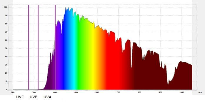 Widmo światła słonecznego przepuszczonego przez soczewkę 3