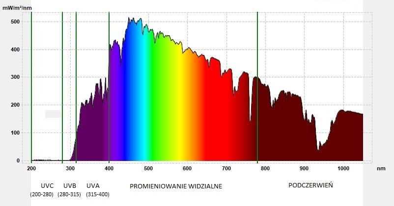 Zakresy widm światła słonecznego 200nm-1050nm
